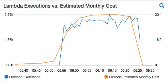 Now you can calculate AWS cost in near real-time for your