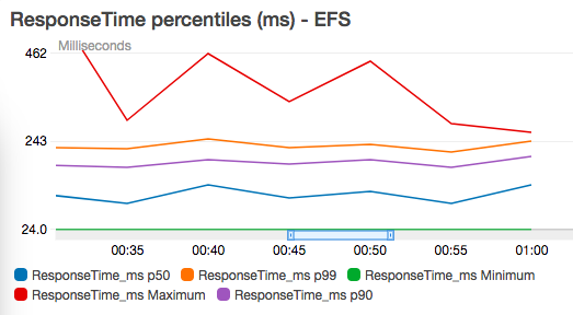 EFS load test opcache