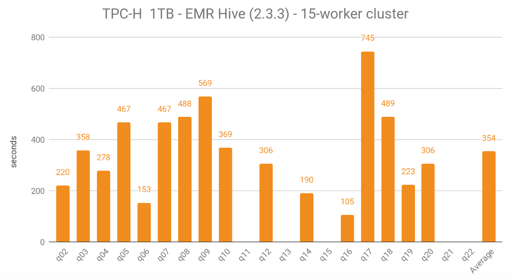 TPCH 1TB EMR Hive 15 workers