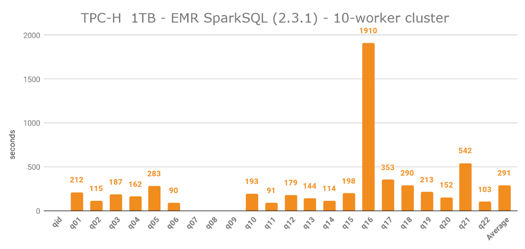 Querying 8 66 Billion Records, part II - a Performance and Cost