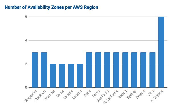 AZ per region