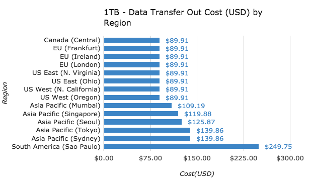 Data Transfer out by region